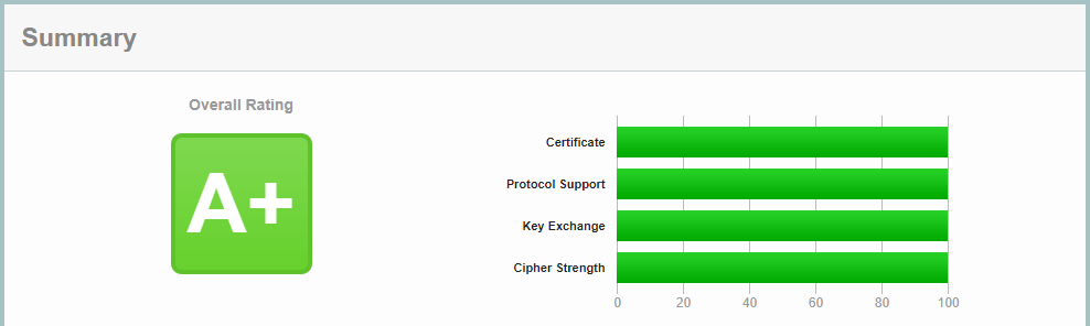 Qualys SSL Labs results: ProVide ensures secure file transfer solutions using SFTP for system comms & HTTPS for secure browser access enabling a secure on-premise cloud. Support for individually selectable v1-6 and TLS 1.3, forward secrecy, loading chain certificates, cipher selections, renegotiation, HTTP Strict Transport Security. Our CSRF enabled browser service and SFTP services also include full AD integration support; complete with impersonation and file access restrictions complying with all AD access restrictions including those of AD forests and trusted domains. SFTP windows and/or secure browser access for excellent file management that you can trust!